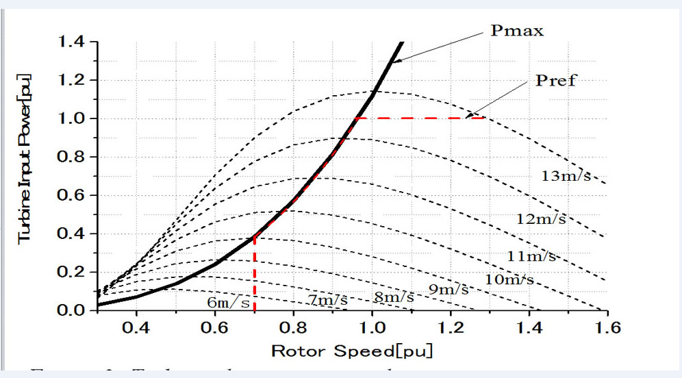 stabilization of a fixed speed wind turbine with a